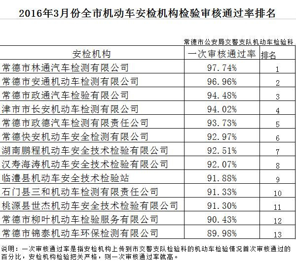2016年3月份全市机动车安检机构检验审核通过率排名