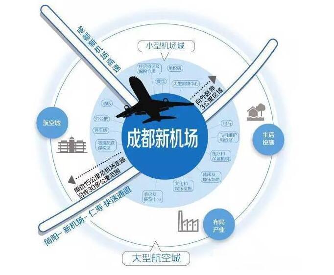 简阳天府新机场高速公路项目已获授权