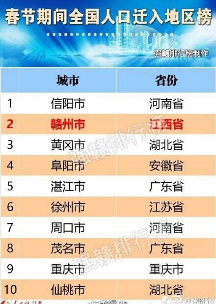 山东人口排名_江西人口排名