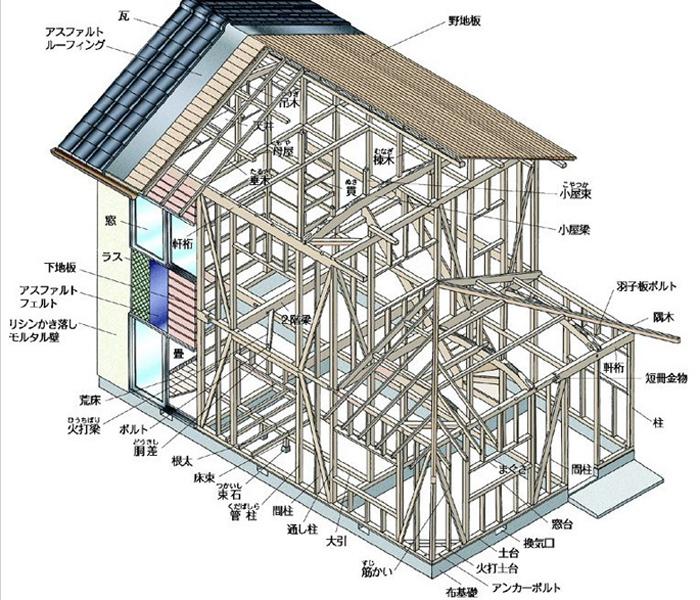 框架结构是指由梁和柱以刚接或者铰接相连接而成