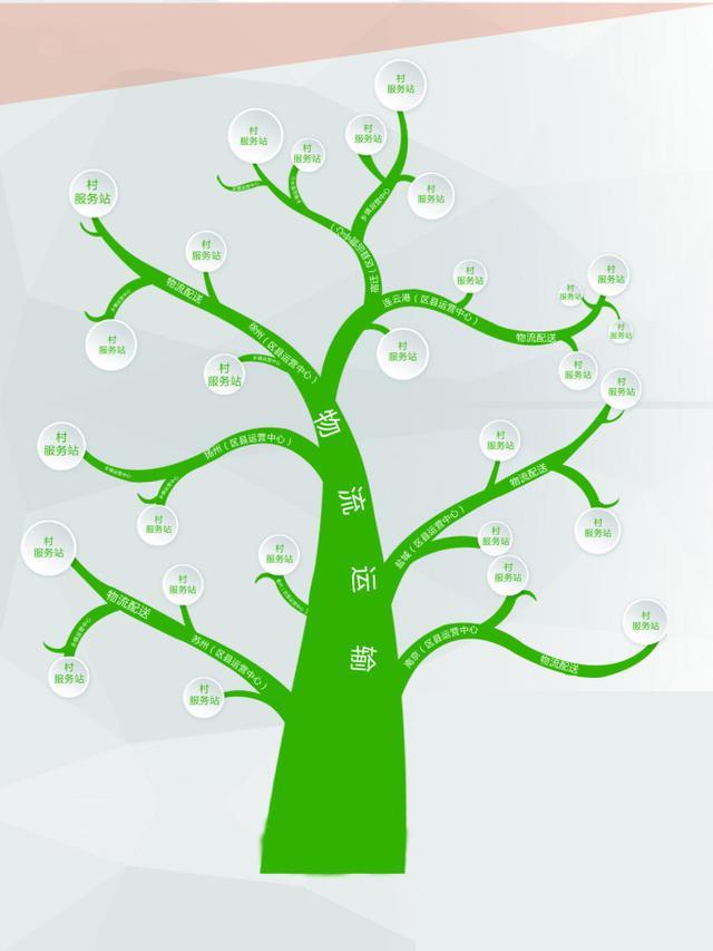 加强农村电商标准化体系建设