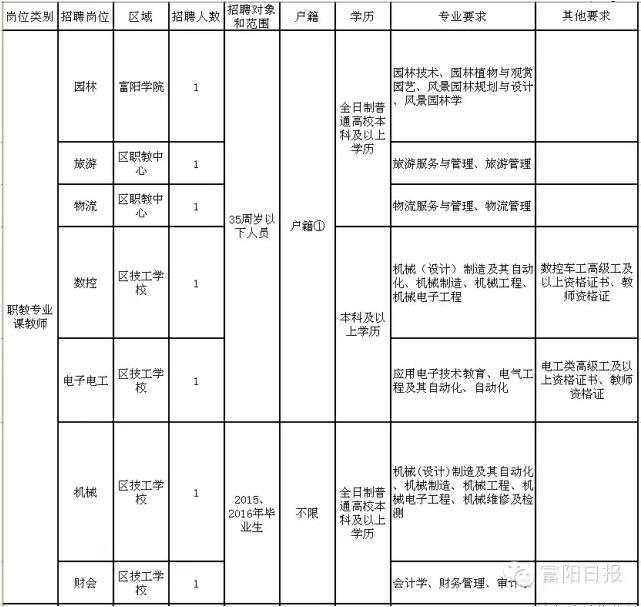 【招聘】富阳中小学幼儿园招聘新教师啦!