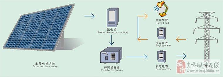 公司简介乌鲁木齐兰悦嘉禾商贸有限公司(兰悦新能源)是一家专业销售、安装、运营、维护家庭分布式光伏发电系统的清洁能源企业。公司秉承着专业、诚信、值得信赖的经营理念,致力于新疆、中国西北及欧亚地区的清洁能源发展。公司主营:3KW-20KW并网发电系统、1KW-100KW离网发电系统、小型太阳能光伏发电系统、太阳能路灯、并网逆变器、离网逆变器、变压器、蓄电池、电子产品、光伏智能汇流箱、太阳能光伏温室及光伏周边产品。我们将以客户需求为导向, 为客户提供最优质、最专业的服务、最合理的价格、最优秀的产品。节能减排