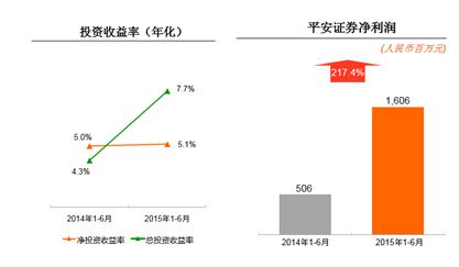 中国平安上半年归属于母公司股东净利润346.49亿元